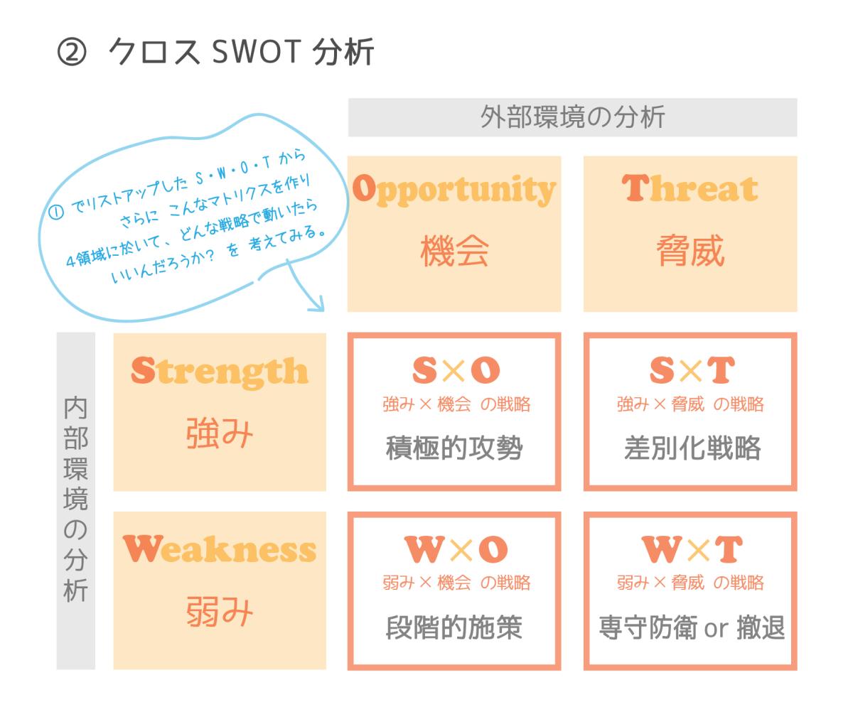 SWOT分析--概要(クロスSWOTマトリクス・8マス)