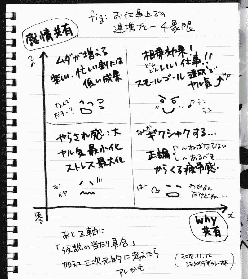 fig-お仕事上での連携プレー4象限_2018-11-12